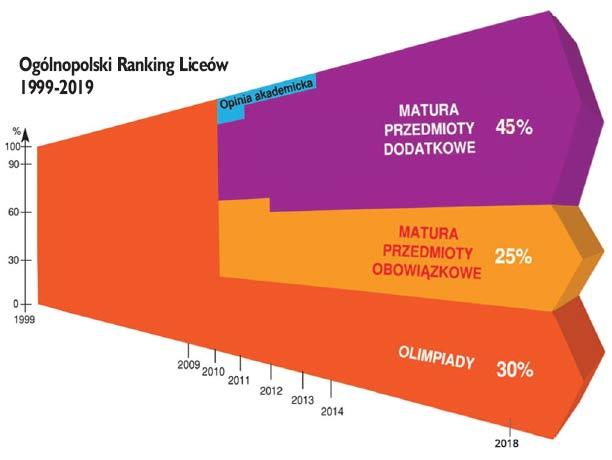 IRanking szkół średnich 2019 - powiat nyski